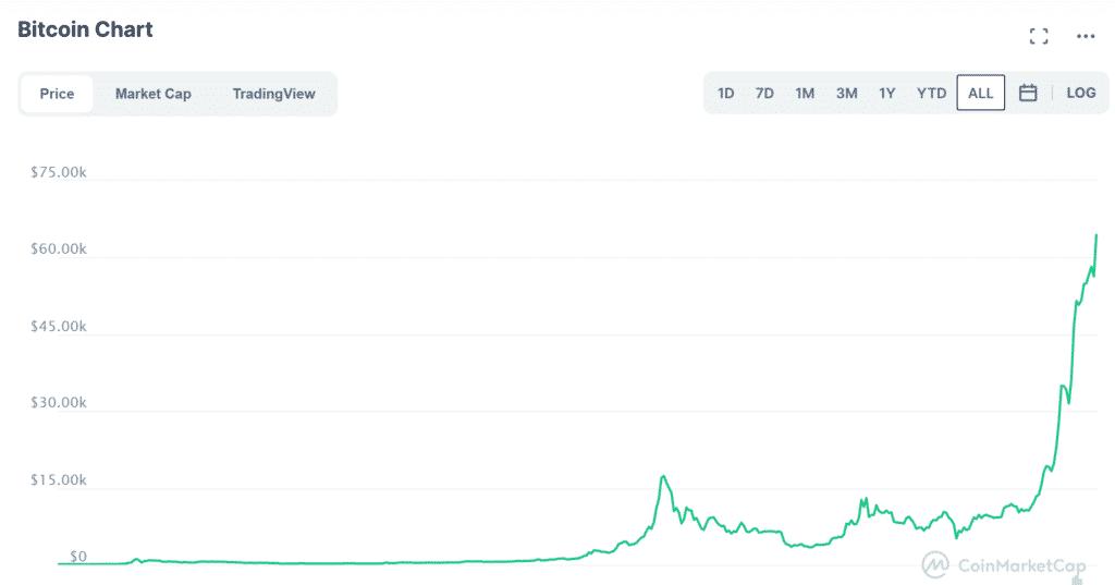 Koersverloop Bitcoin
