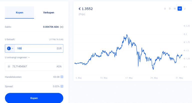 Crypto euro exchange Bitvavo