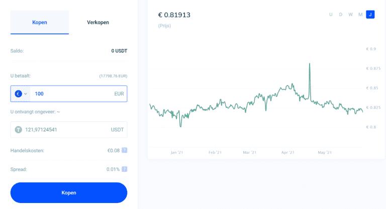 USDT is een stable coin. Prijs schommelt rond de 0.9857 - 1.0564